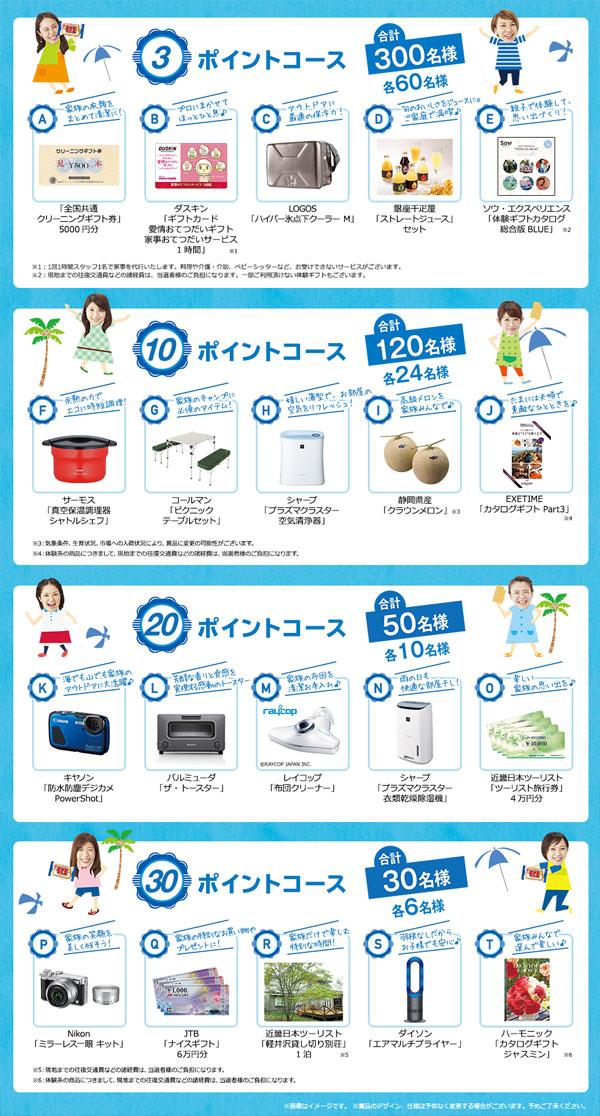 モナ王20周年記念キャンペーンプレゼント賞品第2弾