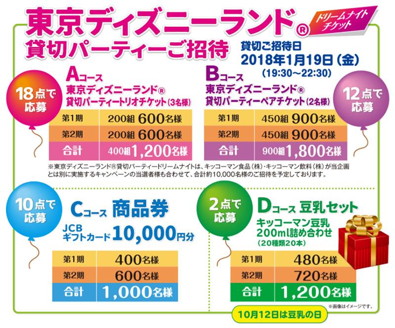 キッコーマン豆乳 ディズニー懸賞キャンペーン2017 プレゼント懸賞品
