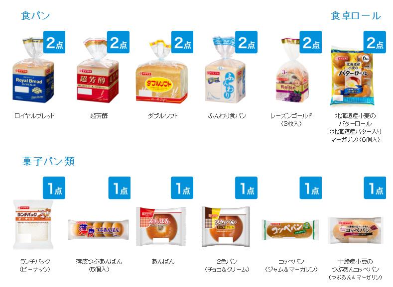 ヤマザキパン 懸賞キャンペーン2018夏 対象商品