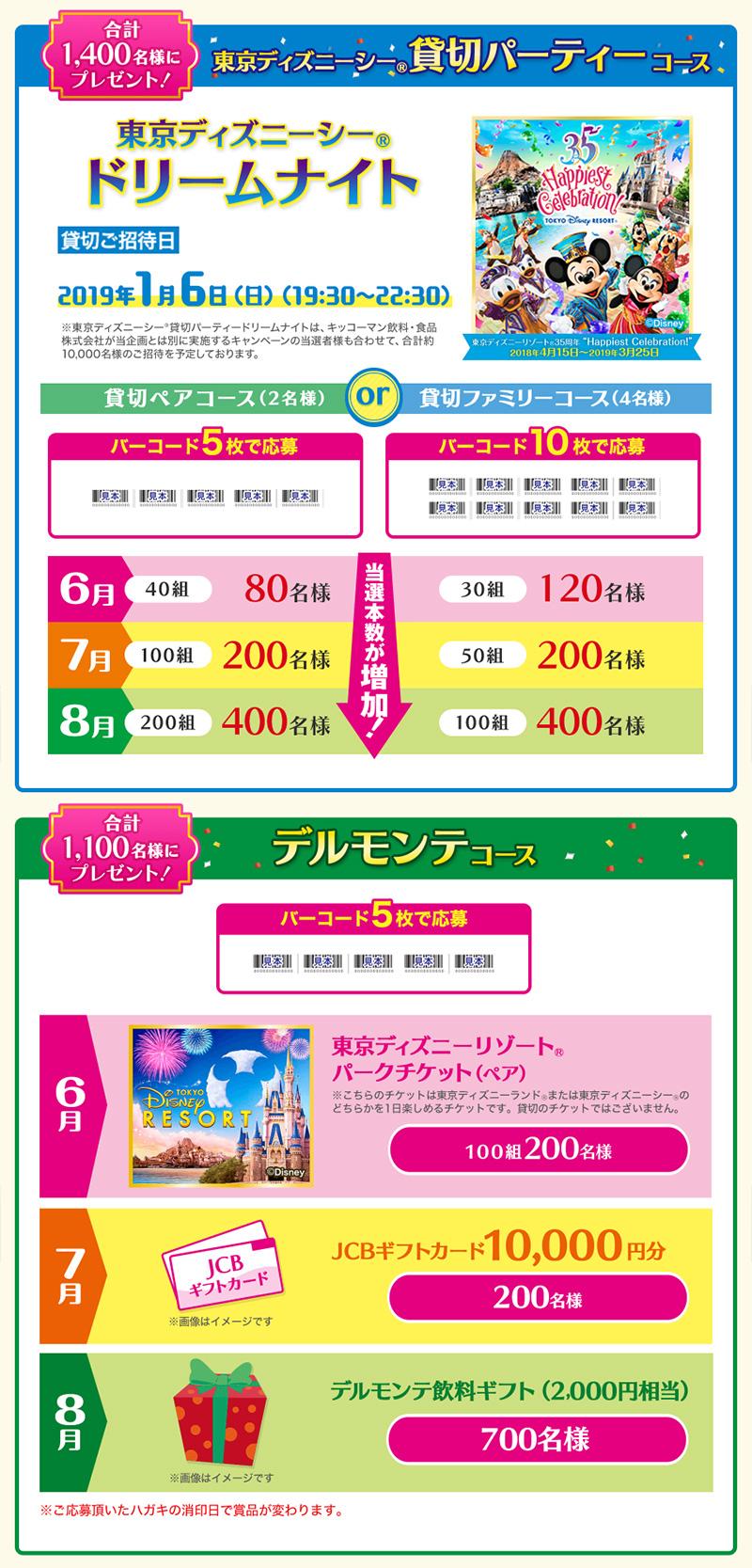 デルモンテ ディズニー懸賞キャンペーン2018夏 プレゼント懸賞品