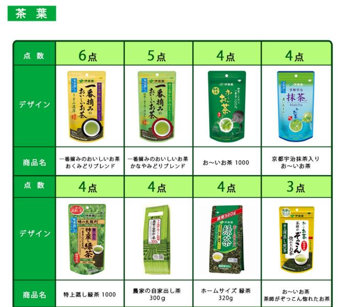 伊藤園 絶対もらえるキャンペーン2018夏 対象商品