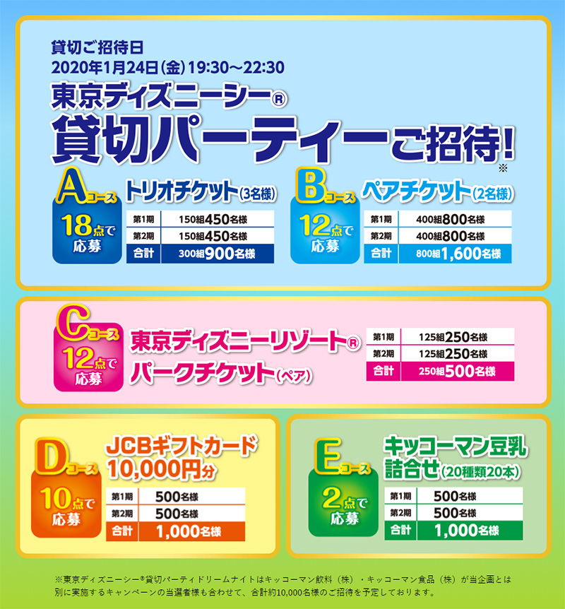 キッコーマン豆乳 ディズニー懸賞キャンペーン2019夏 プレゼント懸賞品