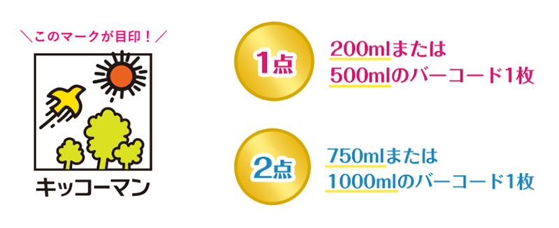 キッコーマン豆乳 ディズニー懸賞キャンペーン2019夏 対象商品バーコード点数