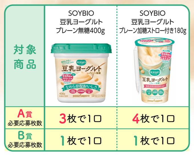 ソイビオ豆乳ヨーグルト 懸賞キャンペーン2019 対象商品