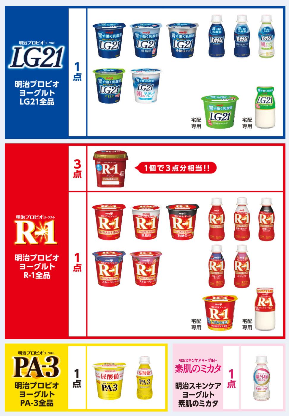R1 LG21 PA3 懸賞キャンペーン2020~2021 対象商品