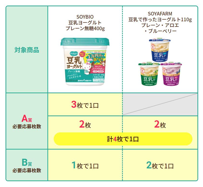 ソイビオ SOYBIO豆乳ヨーグルト キティちゃん懸賞キャンペーン2021 対象商品